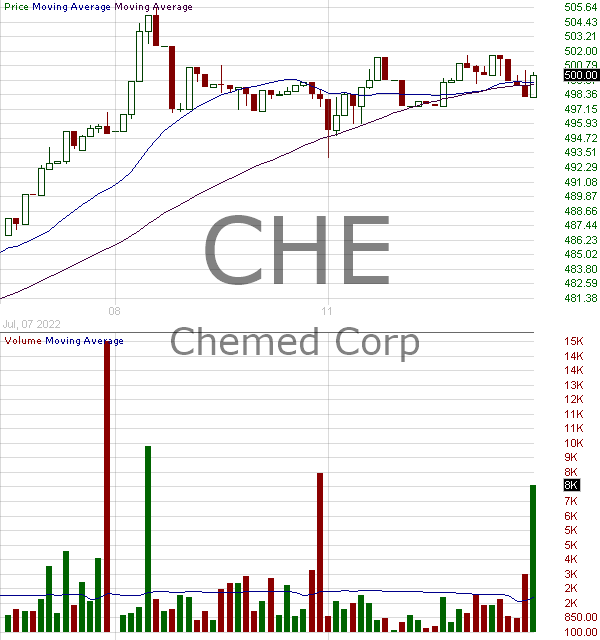 CHE - Chemed Corp 15 minute intraday candlestick chart with less than 1 minute delay