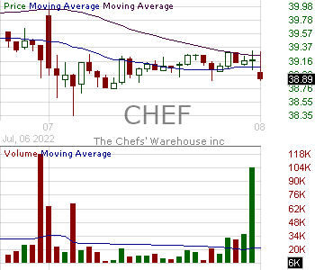 CHEF - The Chefs Warehouse Inc. 15 minute intraday candlestick chart with less than 1 minute delay