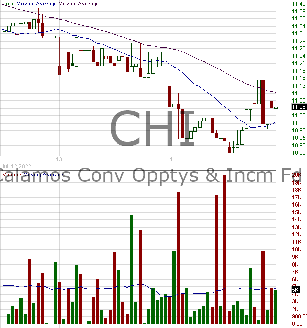 CHI - Calamos Convertible Opportunities and Income Fund 15 minute intraday candlestick chart with less than 1 minute delay