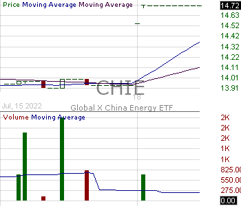 CHIE - Global X MSCI China Energy ETF 15 minute intraday candlestick chart with less than 1 minute delay