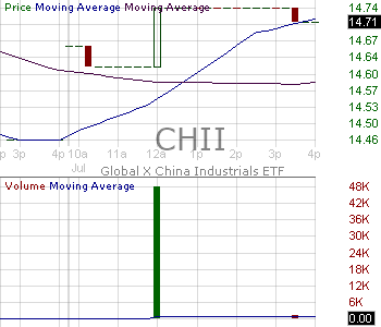 CHII - Global X MSCI China Industrials ETF 15 minute intraday candlestick chart with less than 1 minute delay