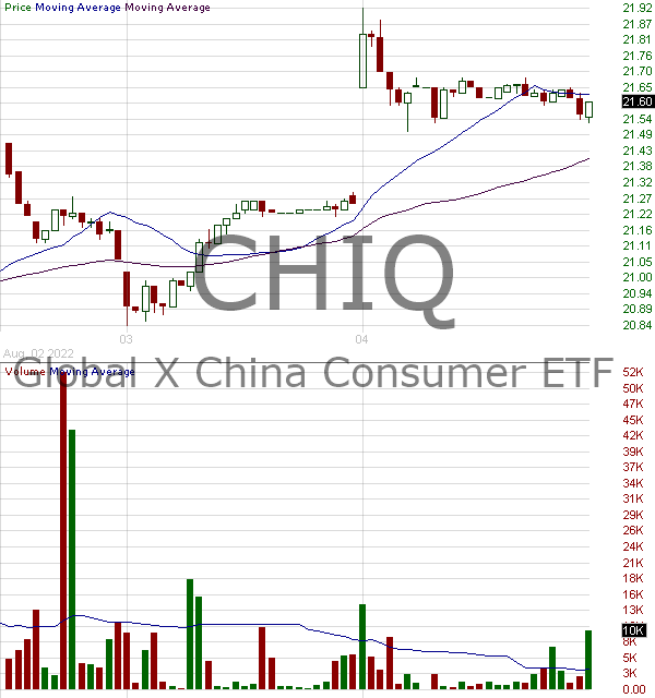 CHIQ - Global X MSCI China Consumer Discretionary ETF 15 minute intraday candlestick chart with less than 1 minute delay