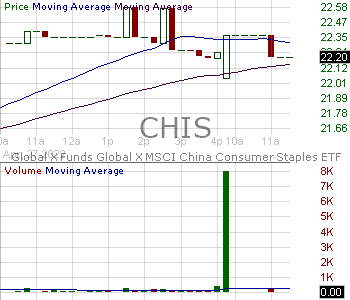 CHIS - Global X Funds MSCI China Consumer Staples ETF 15 minute intraday candlestick chart with less than 1 minute delay