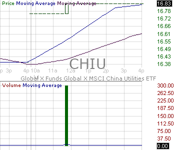 CHIU - Global X Funds MSCI China Utilities ETF 15 minute intraday candlestick chart with less than 1 minute delay