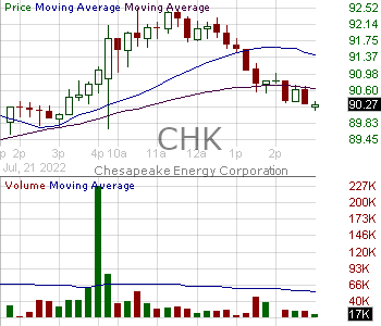 CHK - Chesapeake Energy Corporation 15 minute intraday candlestick chart with less than 1 minute delay