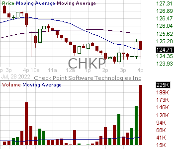 CHKP - Check Point Software Technologies Ltd. 15 minute intraday candlestick chart with less than 1 minute delay