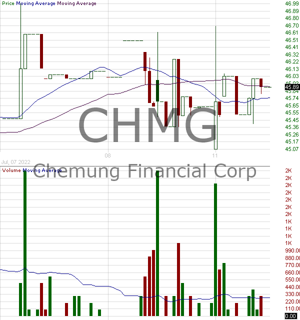 CHMG - Chemung Financial Corp 15 minute intraday candlestick chart with less than 1 minute delay