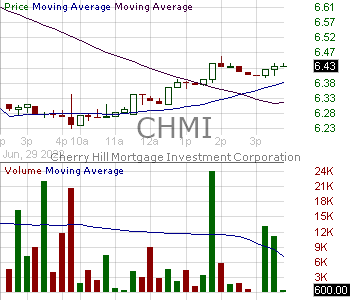 CHMI - Cherry Hill Mortgage Investment Corporation 15 minute intraday candlestick chart with less than 1 minute delay