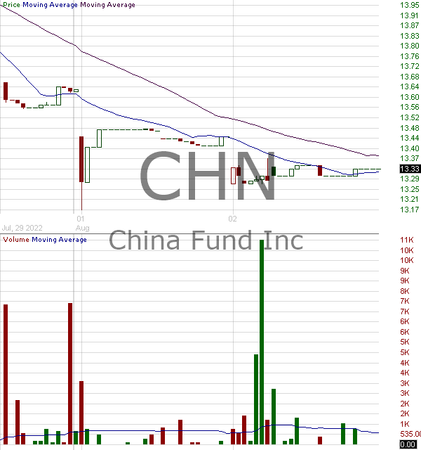 CHN - China Fund Inc. 15 minute intraday candlestick chart with less than 1 minute delay