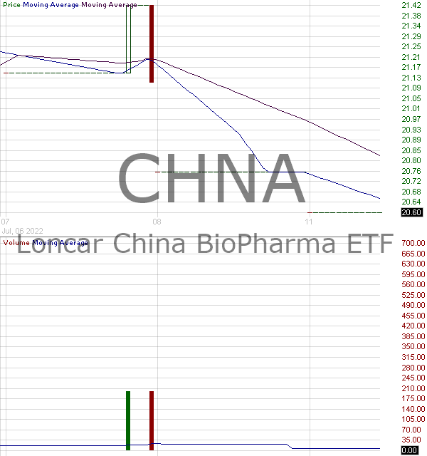 CHNA - Loncar China BioPharma ETF 15 minute intraday candlestick chart with less than 1 minute delay
