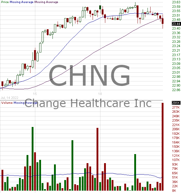 CHNG - Change Healthcare Inc. 15 minute intraday candlestick chart with less than 1 minute delay