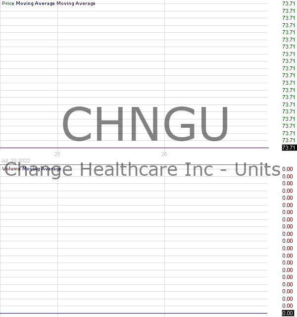 CHNGU - Change Healthcare Inc. - Tangible Equity Units 15 minute intraday candlestick chart with less than 1 minute delay