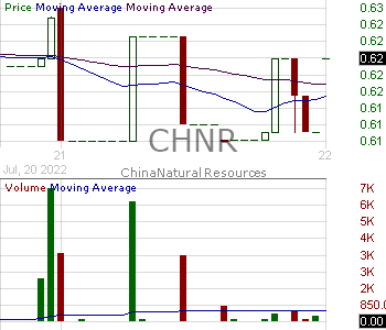 CHNR - China Natural Resources Inc. 15 minute intraday candlestick chart with less than 1 minute delay