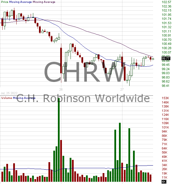 CHRW - C.H. Robinson Worldwide Inc. 15 minute intraday candlestick chart with less than 1 minute delay