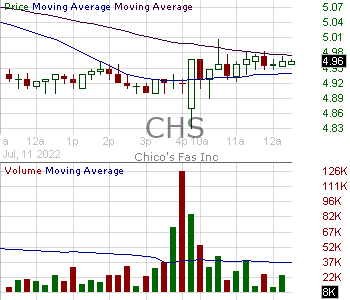 CHS - Chicos FAS Inc. 15 minute intraday candlestick chart with less than 1 minute delay