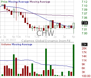 CHW - Calamos Global Dynamic Income Fund 15 minute intraday candlestick chart with less than 1 minute delay