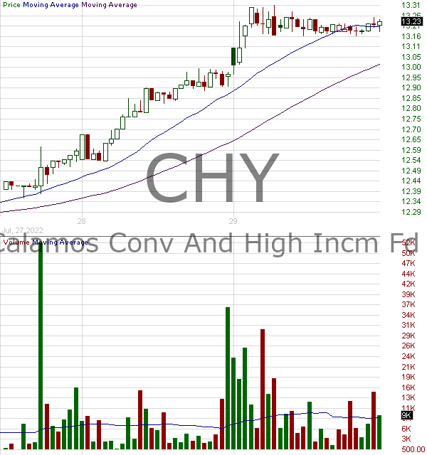 CHY - Calamos Convertible and High Income Fund 15 minute intraday candlestick chart with less than 1 minute delay