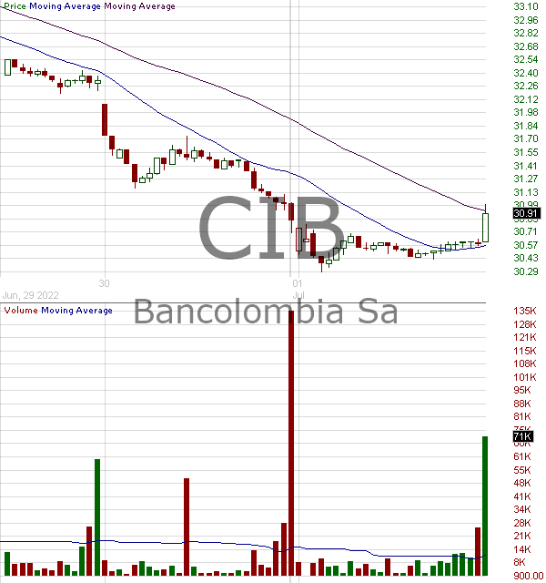 CIB - BanColombia S.A. 15 minute intraday candlestick chart with less than 1 minute delay