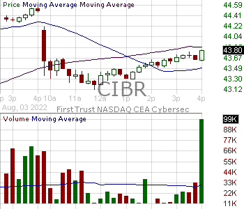 CIBR - First Trust NASDAQ Cybersecurity ETF 15 minute intraday candlestick chart with less than 1 minute delay