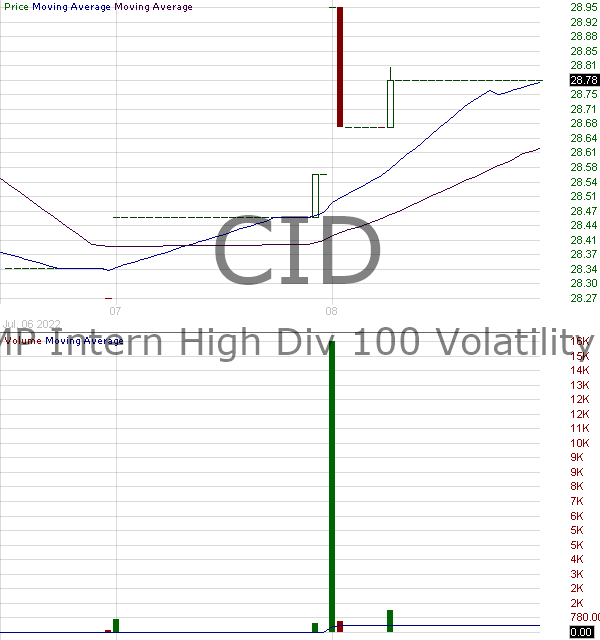 CID - VictoryShares International High Div Volatility Wtd ETF 15 minute intraday candlestick chart with less than 1 minute delay