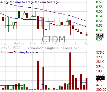 CIDM - Cinedigm Corp 15 minute intraday candlestick chart with less than 1 minute delay
