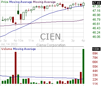 CIEN - Ciena Corporation 15 minute intraday candlestick chart with less than 1 minute delay