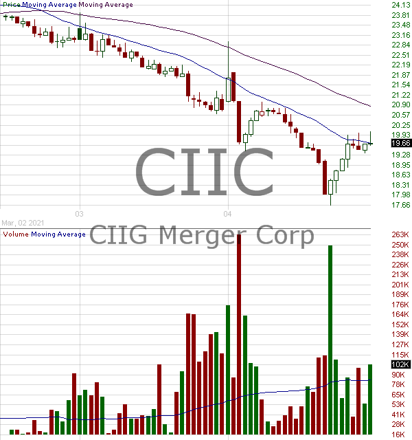 CIIC - CIIG Merger Corp. 15 minute intraday candlestick chart with less than 1 minute delay