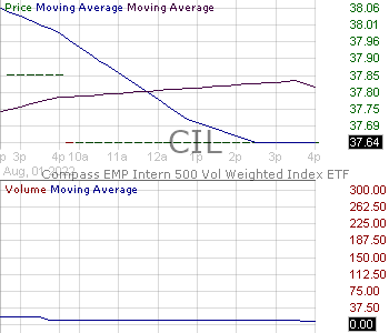 CIL - VictoryShares International Volatility Wtd ETF 15 minute intraday candlestick chart with less than 1 minute delay