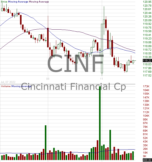 CINF - Cincinnati Financial Corporation 15 minute intraday candlestick chart with less than 1 minute delay