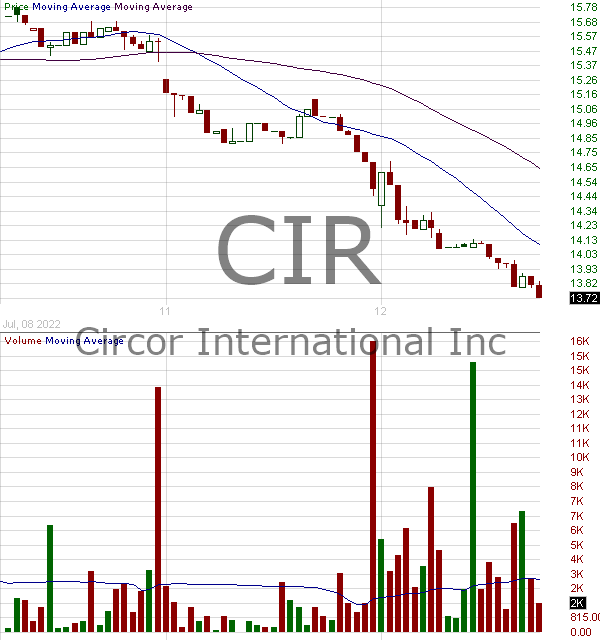 CIR - CIRCOR International Inc. 15 minute intraday candlestick chart with less than 1 minute delay