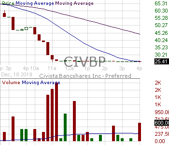 CIVBP - Civista Bancshares Inc. - Depositary Shares Each Representing a 1-40th Interest in a 6.50 Noncumulative Redeemable Convertible Perpetual Preferred Share Series B 15 minute intraday candlestick chart with less than 1 minute delay