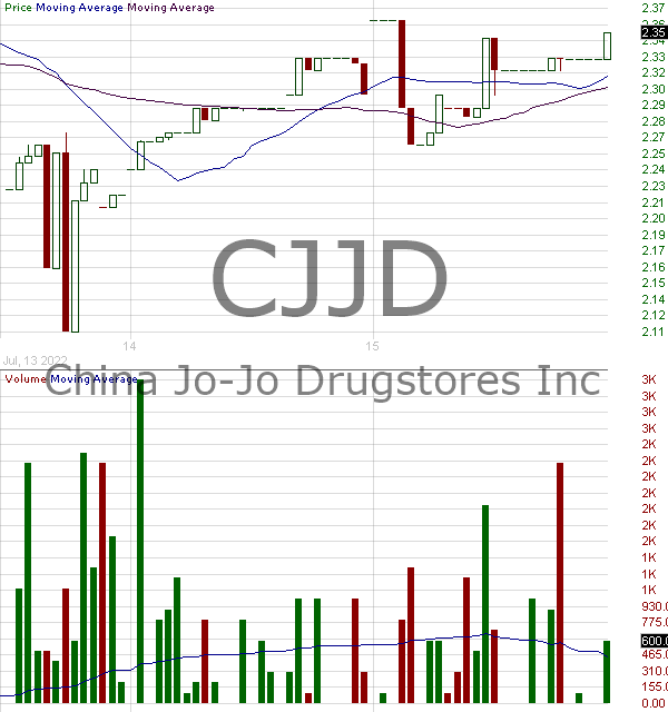 CJJD - China Jo-Jo Drugstores Inc. 15 minute intraday candlestick chart with less than 1 minute delay