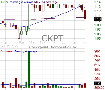 CKPT - Checkpoint Therapeutics Inc. 15 minute intraday candlestick chart with less than 1 minute delay