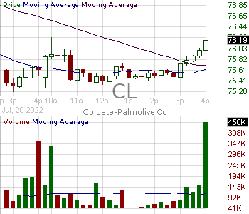 CL - Colgate-Palmolive Company 15 minute intraday candlestick chart with less than 1 minute delay