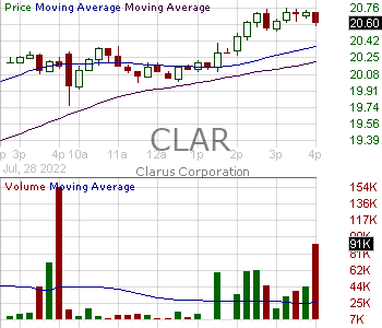CLAR - Clarus Corporation 15 minute intraday candlestick chart with less than 1 minute delay