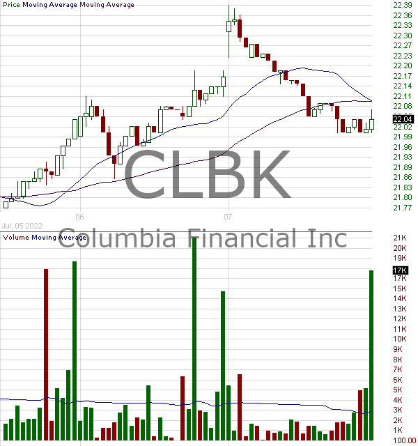 CLBK - Columbia Financial Inc. 15 minute intraday candlestick chart with less than 1 minute delay