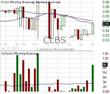 CLBS - Caladrius Biosciences Inc. 15 minute intraday candlestick chart with less than 1 minute delay