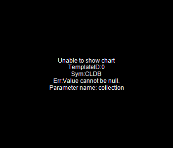 CLDB - Cortland Bancorp 15 minute intraday candlestick chart with less than 1 minute delay