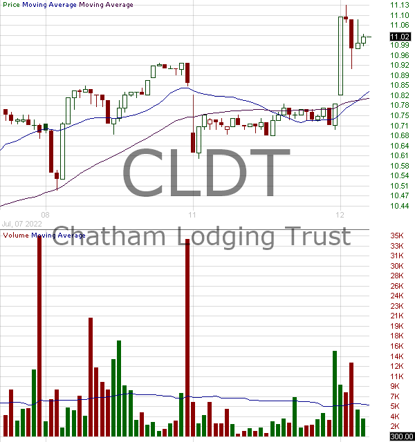 CLDT - Chatham Lodging Trust (REIT) 15 minute intraday candlestick chart with less than 1 minute delay