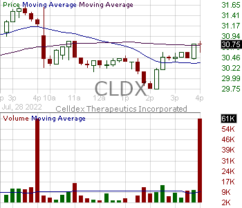 CLDX - Celldex Therapeutics Inc. 15 minute intraday candlestick chart with less than 1 minute delay