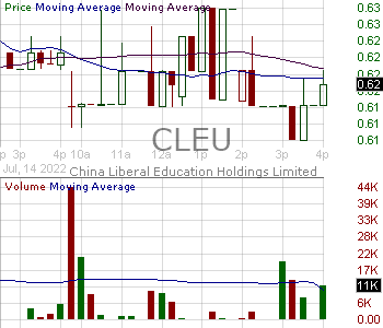 CLEU - China Liberal Education Holdings Limited 15 minute intraday candlestick chart with less than 1 minute delay