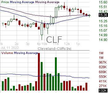 CLF - Cleveland-Cliffs Inc. 15 minute intraday candlestick chart with less than 1 minute delay