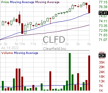 CLFD - Clearfield Inc. 15 minute intraday candlestick chart with less than 1 minute delay