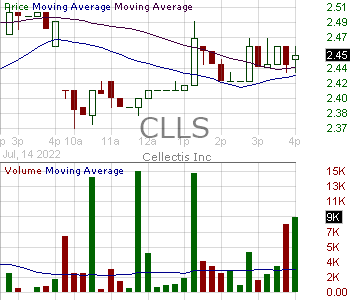 CLLS - Cellectis S.A. - ADR 15 minute intraday candlestick chart with less than 1 minute delay