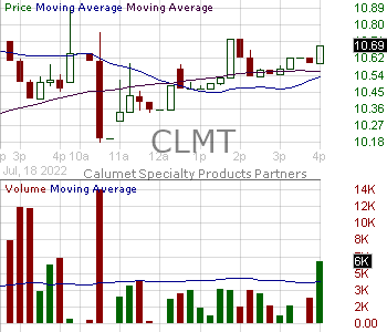 CLMT - Calumet Specialty Products Partners L.P. units representing limited partner interests 15 minute intraday candlestick chart with less than 1 minute delay