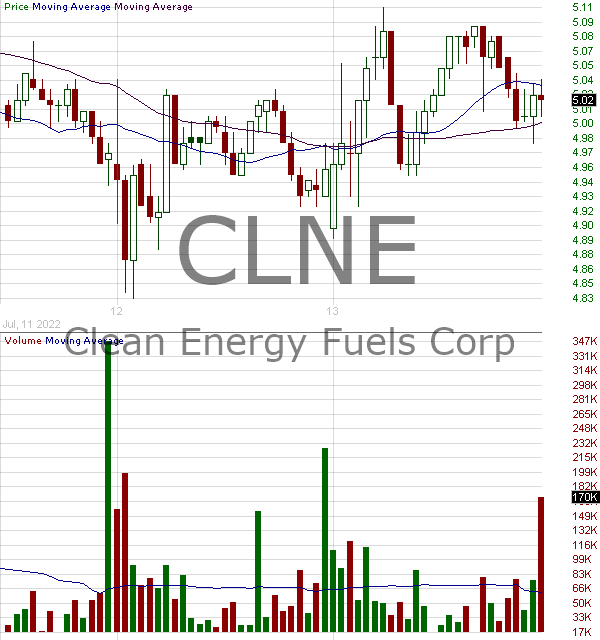 CLNE - Clean Energy Fuels Corp. 15 minute intraday candlestick chart with less than 1 minute delay