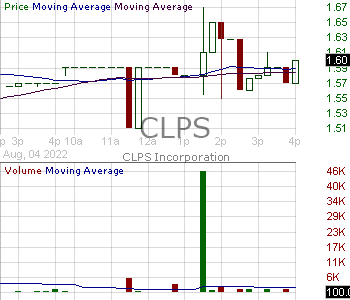 CLPS - CLPS Incorporation 15 minute intraday candlestick chart with less than 1 minute delay