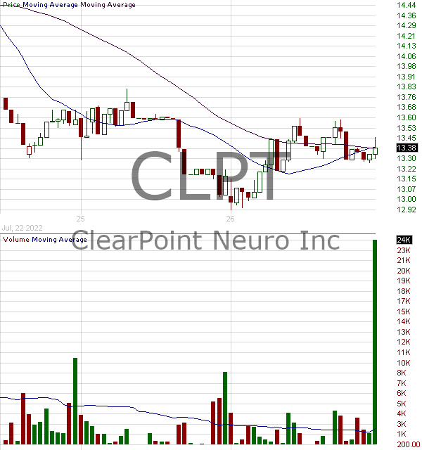 CLPT - ClearPoint Neuro Inc. 15 minute intraday candlestick chart with less than 1 minute delay