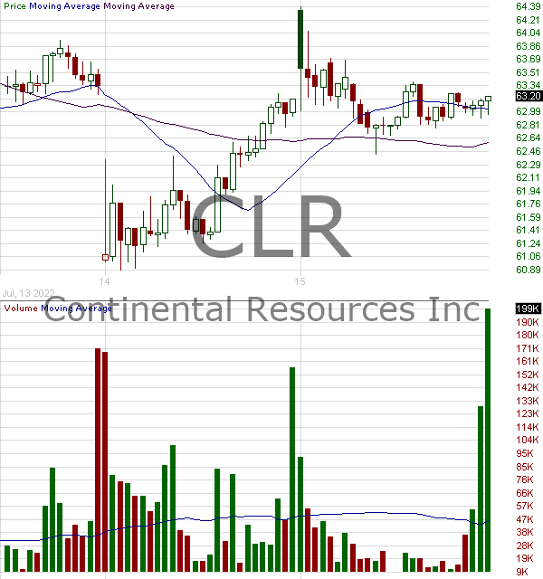 CLR - Continental Resources Inc. 15 minute intraday candlestick chart with less than 1 minute delay