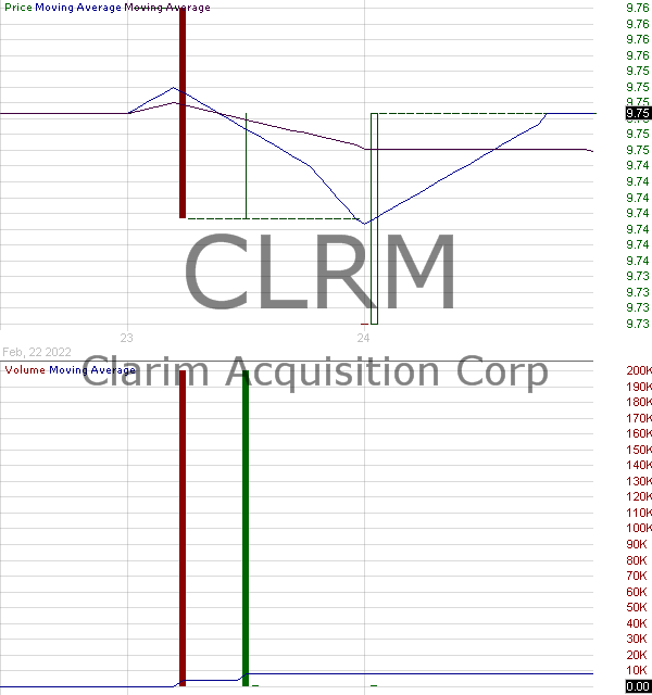 CLRM - Clarim Acquisition Corp. 15 minute intraday candlestick chart ~15 minute delay